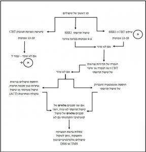 קו ראשון של טיפולים
