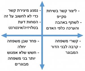 פיצור הפעולות שאנו עושים בטבלה